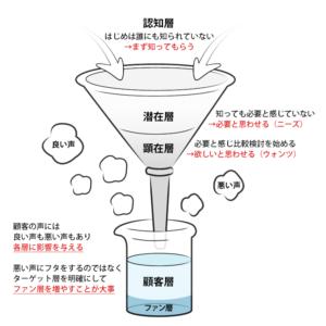 ユーザーファネル構造